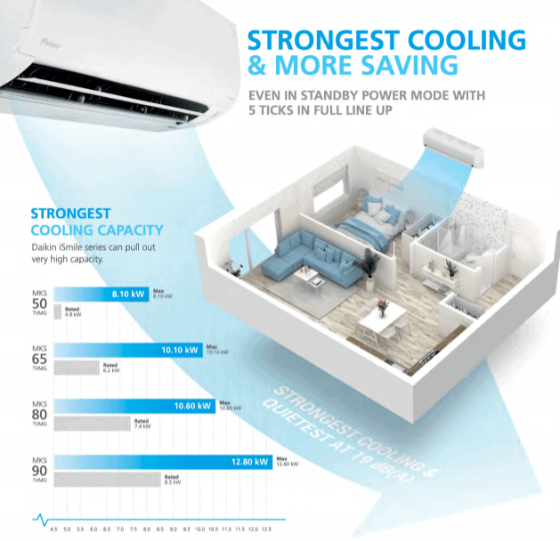 Best Cooling Capacity – Daikin